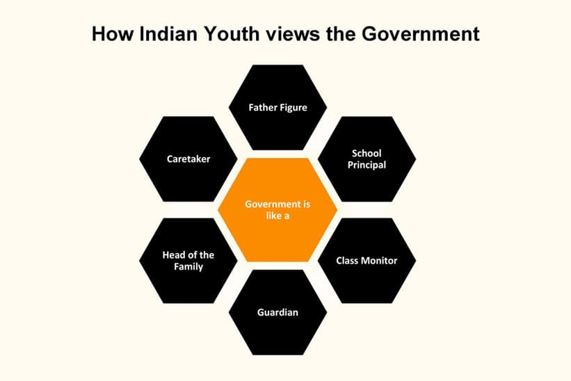 Youth Opinions on Civics & Government in India